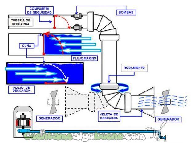20160922-2-proyecto-hidroelectrica-desalinizadora-luis-nunez-peru-02