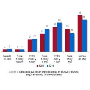 Uno de los resultados de la II Encuesta del Libro Digital en España