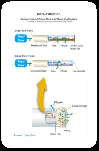 Tecnología de ultrafiltración sin salida