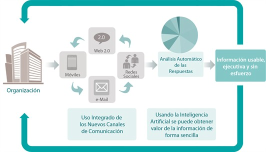 Aplicación de Internet y nuevas tecnologías a la relación médico-paciente