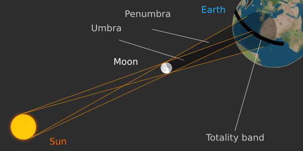 Explicación del eclipse total de sol