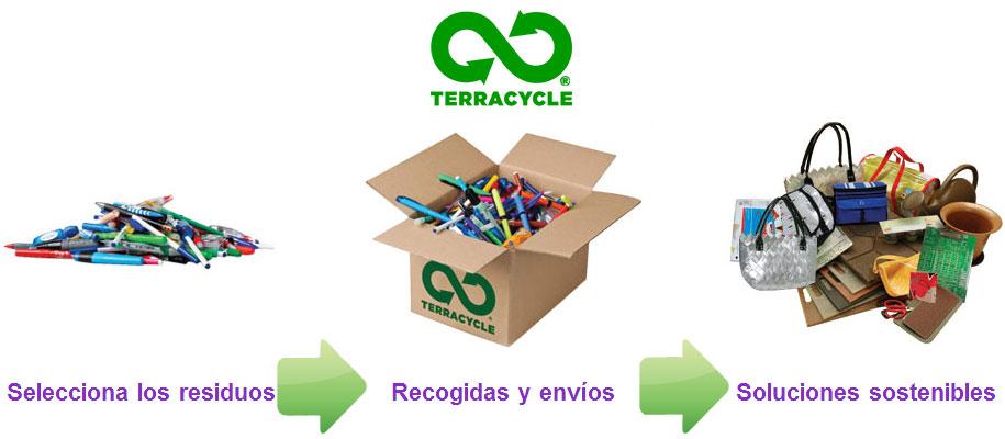 Resultado de imagen de terracycle