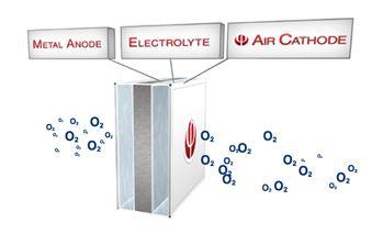 Inventan una batería eléctrica para coches que funciona con agua y aire