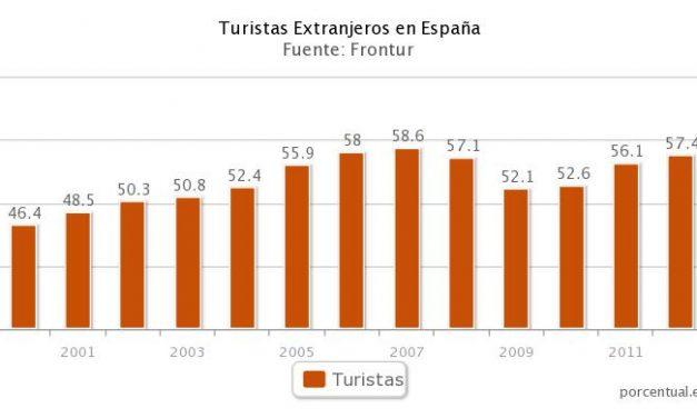 España, tercer destino turístico del mundo