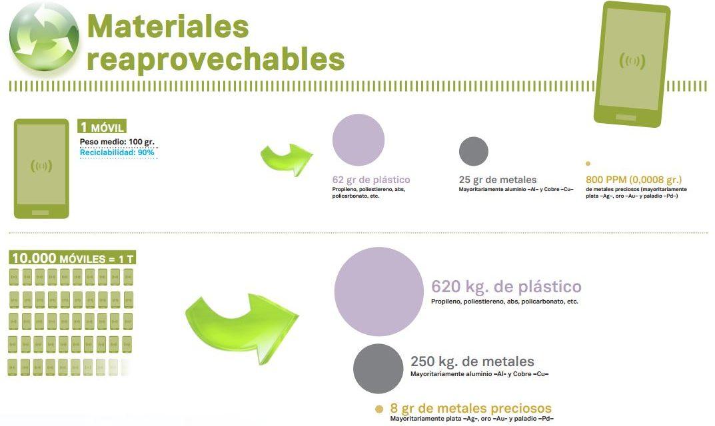 El 90% de los materiales de un teléfono móvil son reutilizables