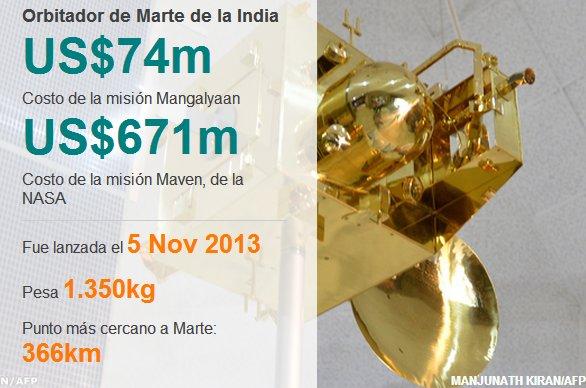 Comparativa entre el coste de la misión marciana India y Estadounidense.