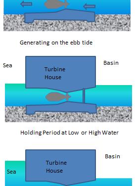 Constriurán un lago artificial en Gales para generar electricidad con energía mareomotriz