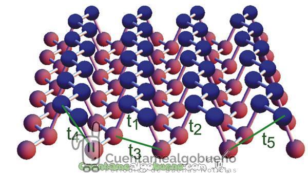 Descubren el Fosforeno ¿el mayor competidor del grafeno?