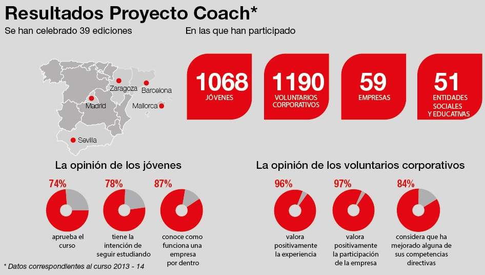"Proyecto ""Coach"" de voluntariado corporativo"
