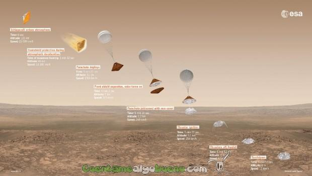 Secuencia de descenso del módulo Schiaparelli prevista para el próximo 19 de octubre. / ESA/ATG medialab