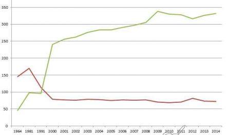 Disminuye el consumo de alcohol en España
