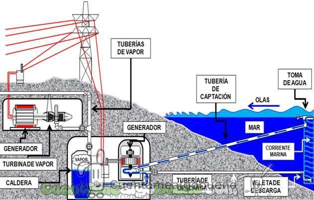 Inventor peruano propone construir una hidroeléctrica y desalinizadora marina en Arequipa