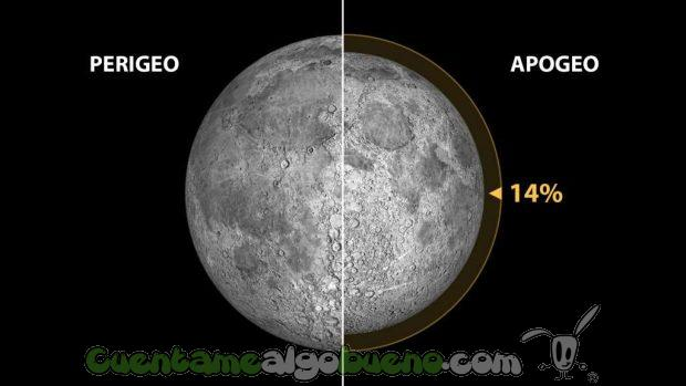 Mínimo perigeo lunar (distancia Tierra-Luna=356.355 km; tamaño aparente de la Luna=33,5 minutos de arco) y máximo apogeo (distancia Tierra-Luna=406.725 km; tamaño aparente de la Luna=29,4 minutos de arco) en el periodo que va desde los años -1999 a 3000. La diferencia de tamaños aparentes (desde la Tierra) es de un 14%. Ilustración: Gabriel Pérez Díaz, SMM (IAC). Fuente: Fred Espenak @ astropixels.com.