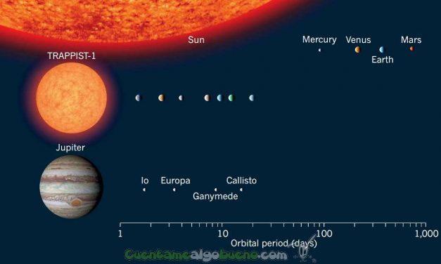 Científicos encuentran sistema extrasolar con 7 mundos que podrían albergar vida