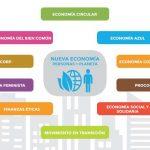 Resumen de buenas prácticas de Nueva Economía del Foro NESI