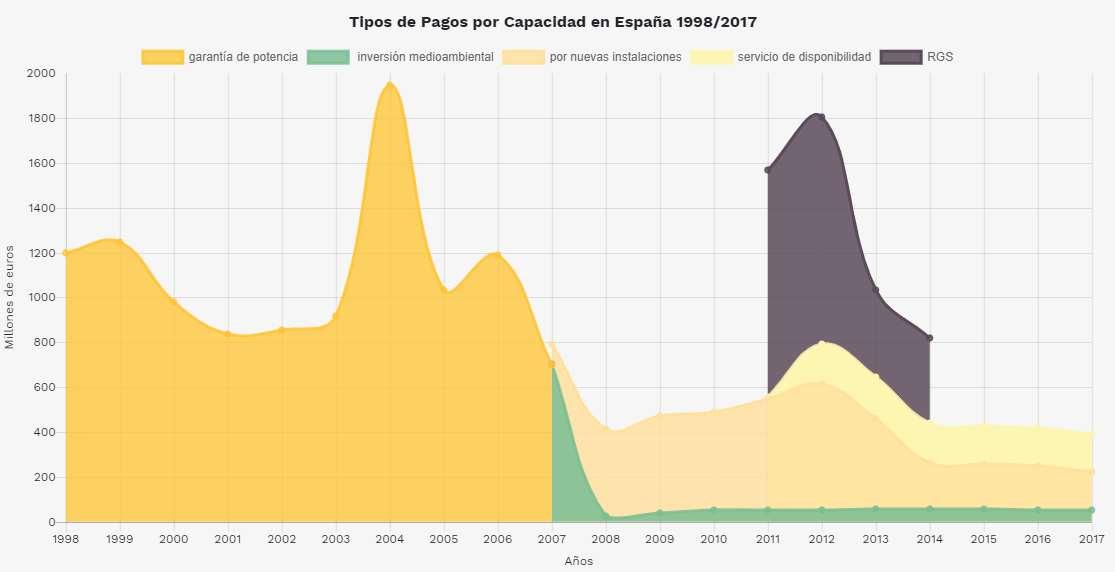 Tipos de pago por capacidad en España de 1998 a 2017. Fuente: Greenpeace