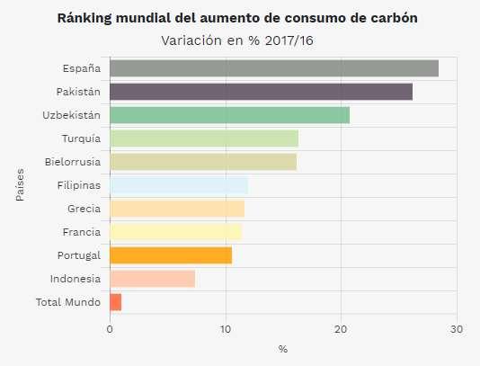 Ránking mundial del aumento de consumo de carbón. Fuente: Greenpeace