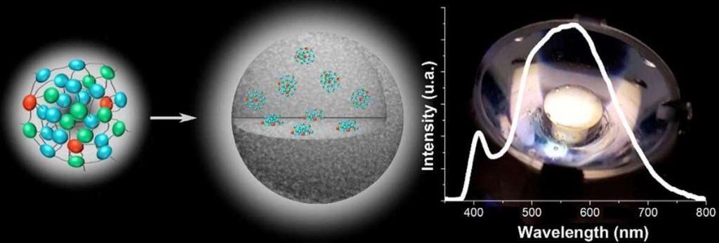 Las primeras nanopartículas de organometalo-sílice de emisión blanca, basadas en la formación de puntos organometálicos mezclados de color azul, verde y rojo muestran una excelente estabilidad fotónica y térmica. Se han aplicado para diseñar uno de los diodos emisores de luz blanca más estables que imitan la luz solar. Foto cortesía de R. D. Costa, C. Ezquerro et al.- Materials Horizons