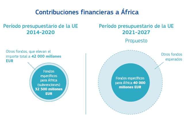 Contribuciones financieras a África