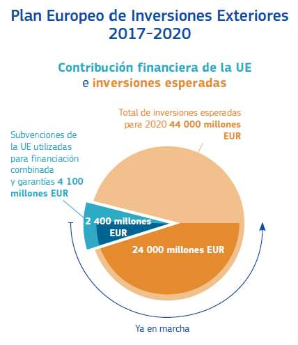 Plan Europeo de Inversiones Exteriores 2017-2020