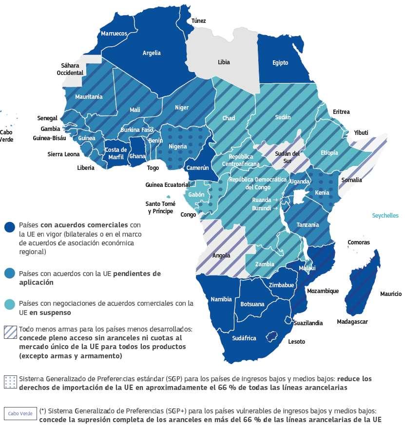 Acuerdos comerciales, mecanismos y regímenes existentes entre África y la UE