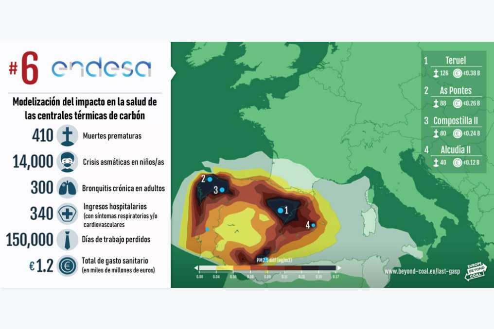 Endesa es la sexta empresa más contaminante de toda Europa
