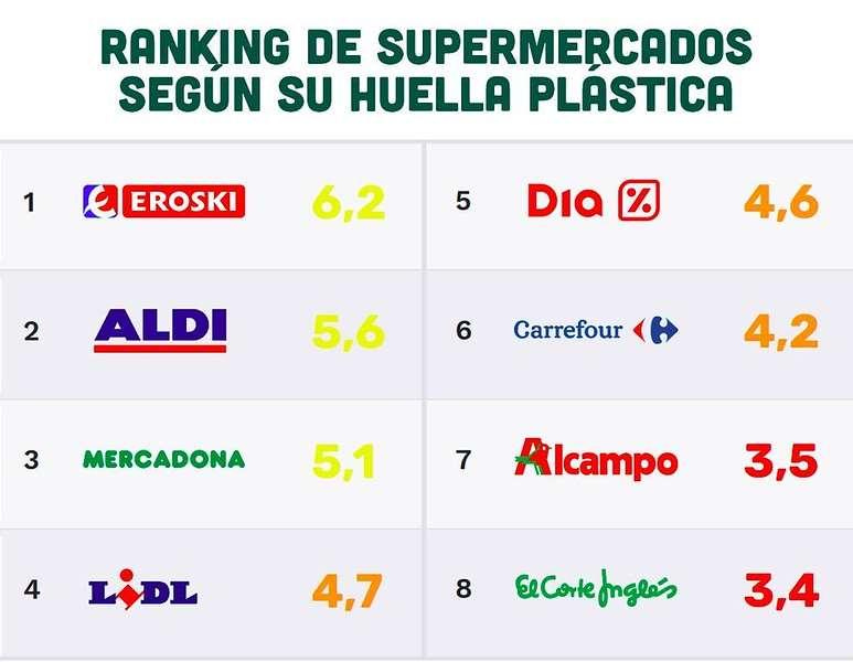 Tras analizar las principales cadenas de supermercados españoles durante el año 2018, Greenpeace lanza el ranking de supermercados contra el plástico