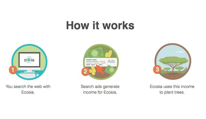 ecosia, buscador web