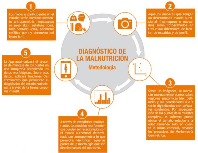 diagnóstico desnutrición, acción contra el hambre