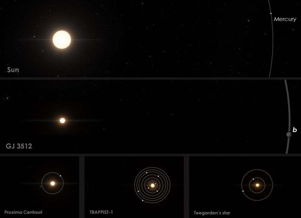 Comparación del GJ 3512 con el Sistema Solar y otros sistemas planetarios con enanas rojas cercanas. / Guillem Anglada-Escude / IEEC / SpaceEngine.org