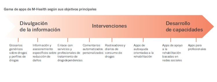 Gama de apps de M-Health según sus objetivos principales. Fuente: EMCDDA.
