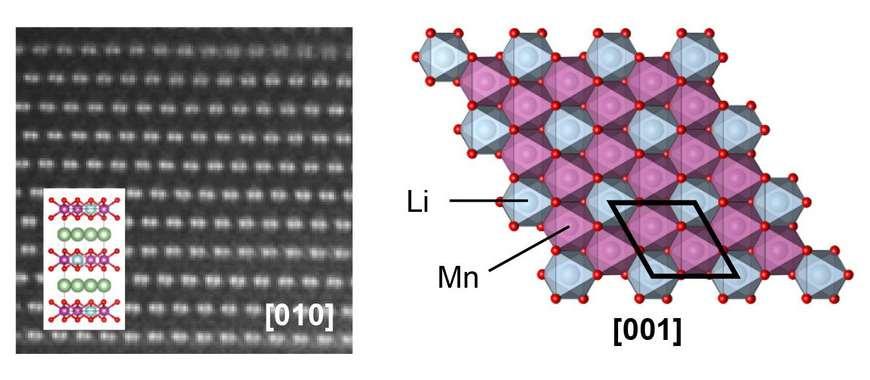 Estructura atómica de los cátodos que sufren pérdida de densidad de energía en el primer ciclo (izquierda) y la nueva superestructura que previene dicha pérdida (derecha). Foto cortesía US