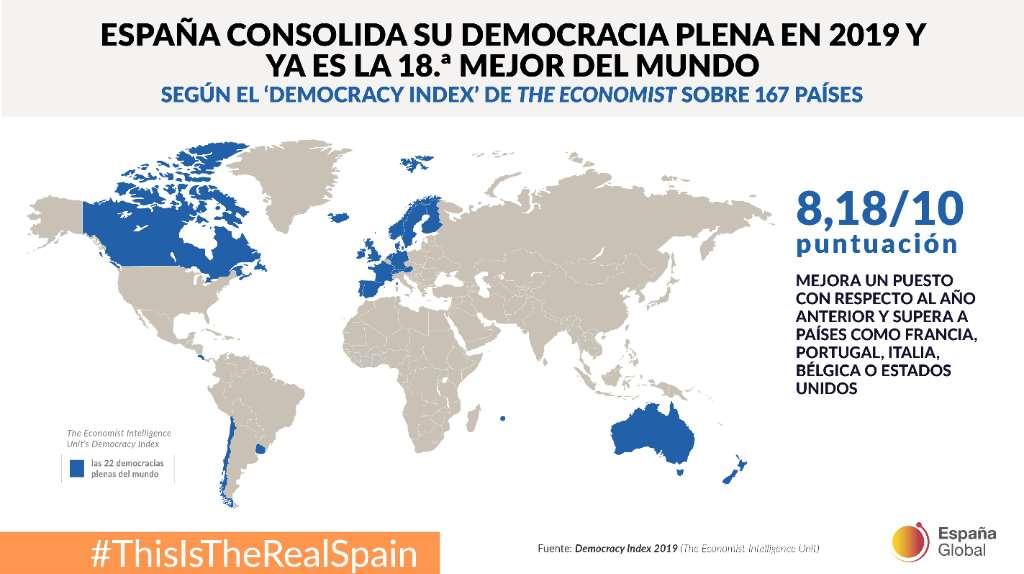 España es la 18ª mejor democracia plena del mundo