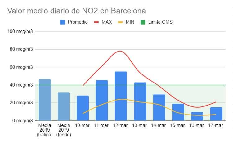 Descenso de los niveles de NO2 en Barcelona durante el Estado de Alarma por el coronavirus COVID-19. Fuente: Greenpeace.