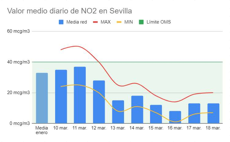 Descenso de los niveles de NO2 en Sevilla durante el Estado de Alarma por el coronavirus COVID-19. Fuente: Greenpeace.